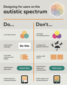 Poster of tips to design content for users on the autistic spectrum. Links to poster download